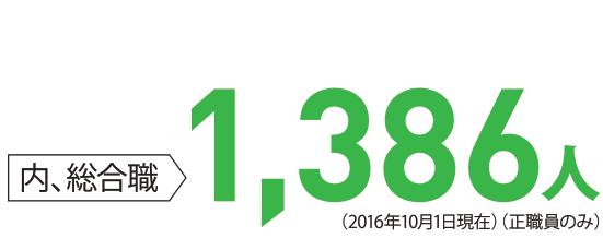 [内、総合職] 1,386名 (2016.10.1現在)(正職員のみ)