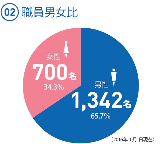 (02)  ◯男性 1342名 65.7% ◯女性 700名 34.3%(2016.10.1現在)