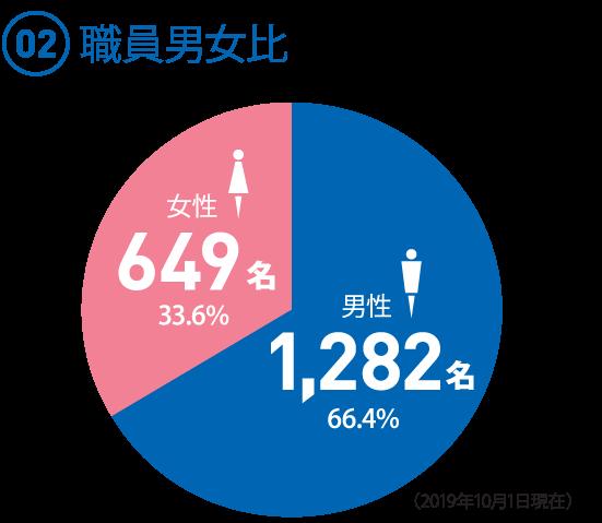 (02)職員男女比 ◯男性 1,282名 66.4% ◯女性 649名 33.6%
