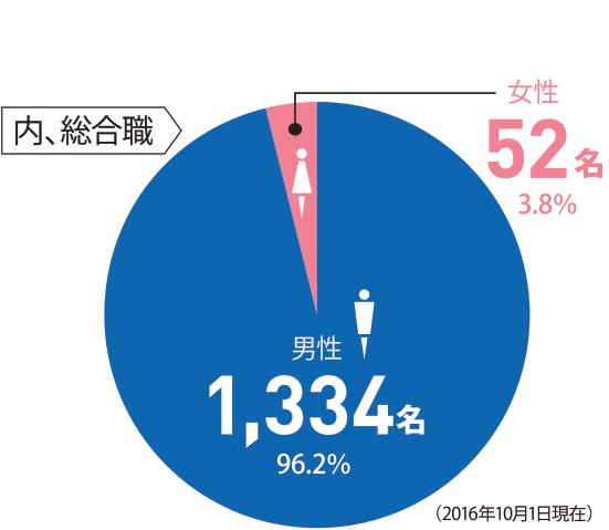 [内、総合職]1386名 ◯男性:1334名 96.2% ◯女性:52名 3.8%(2016.10.1現在)