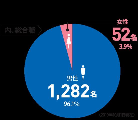 (内女性総合職52名 全体の2.7%)(総合職 1334名 ◯男性:1,282名 96.1% ◯女性:52名 3.9%)