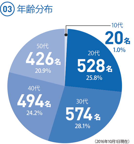 (03) 年齢分布 ◯10代 20名 1.0% ◯20代 528名 25.8%(25.85だが、足して100にするため) ◯30代 574名 28.1% ◯40代 494名 24.2% ◯50代 426名 20.9%(2016.10.1現在)
