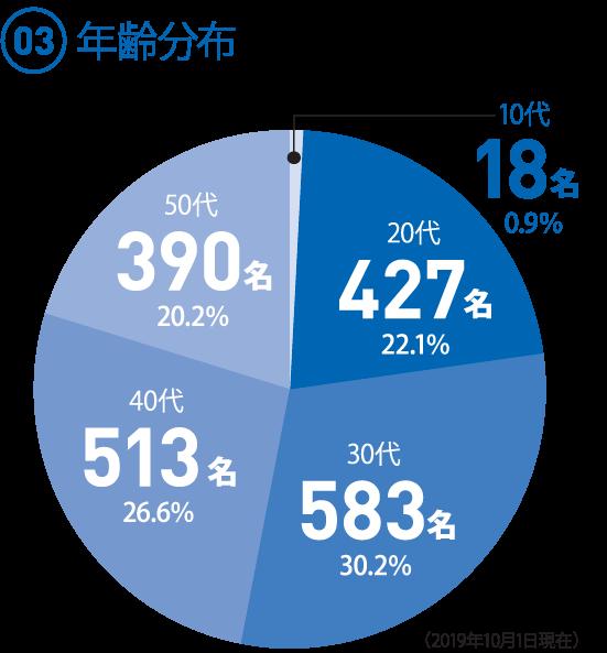 (03)年齢分布 ◯10代 18名 0.9% ◯20代 427名 22.1% ◯30代 583名 30.2% ◯40代 513名 26.6% ◯50代 390名 20.2%