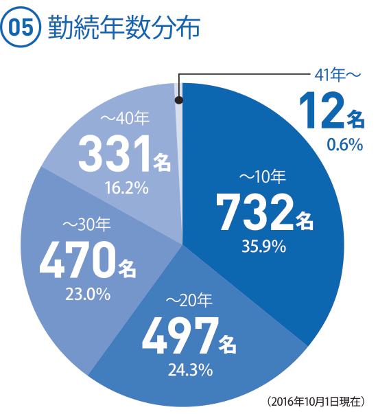 (05) 勤続年数分布 ◯〜10年 732人 35.9%(35.84だが、足して100にするため) ◯〜20年 497人 24.3% ◯〜30年 470人 23.0% ◯〜40年 331人 16.2% ◯41年〜 12人 0.6%(2016.10.1現在)