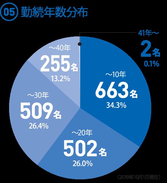 (05)勤続年数分布 ◯〜10年 663人 34.3% ◯〜20年 502人 26.0% ◯〜30年 509人 26.4% ◯〜40年 255人 13.2% ◯41年〜 2人 0.1%