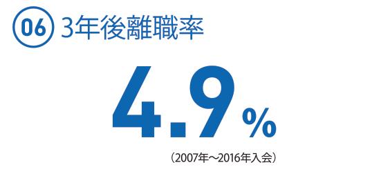(06) 4.9%(2007〜2016年入会)(3年以内退職者25名/2007〜2016採用全総合職507名)
