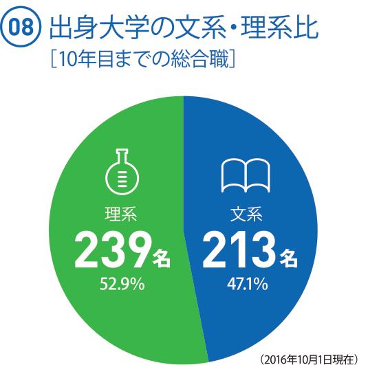 (08) 出身大学の文系・理系比[10年目までの総合職]◯文系:213名(47.1%) ◯理系:239名(52.9%)(2016.10.1現在)