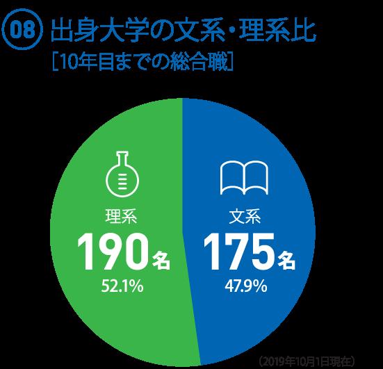 (08)10年目までの総合職(365名) ○文系・理系比率 文系:175名(47.9%) ○理系:190名(52.1%)