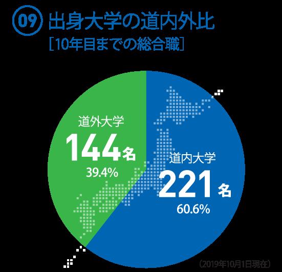 (09)10年目までの総合職 出身大学の割合 ○道内大学:221名(60.6%) ○道外大学:144名(39.4%)