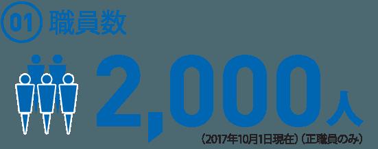 (01)  職員数2,000人(2017年10月1日現在)(正職員のみ)