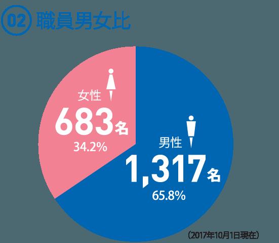 (02) 職員男女比  ◯男性1,317名 65.8% ◯女性683名 34.2% (2017年10月1日現在)