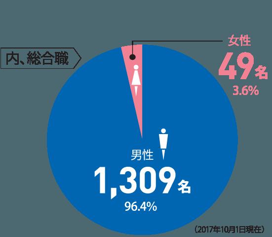 [内、総合職] ◯男性1,309名 96.4% ◯女性49名 3.6%(2017年10月1日現在)