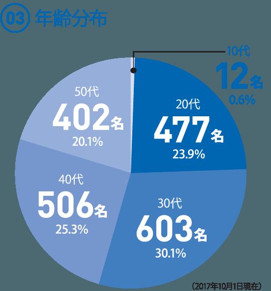 (03)  年齢分布 ◯10代12名 0.6% ◯20代477名 23.9% ◯30代 603名30.1% ◯40代506名 25.3% ◯50代402名 20.1%(2017年10月1日現在)