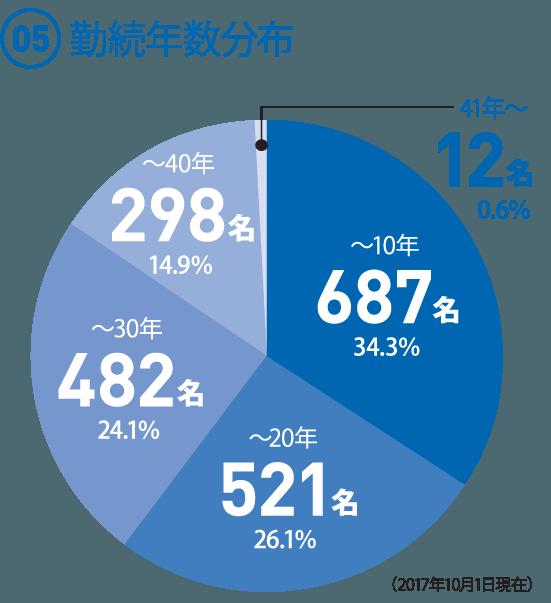 (05)  勤続年数分布  ◯〜10年 687名34.3% ◯〜20年 521名26.1% ◯〜30年 482名24.1% ◯〜40年 298名 14.9% ◯41年〜 12名0.6%  (2017年10月1日現在)