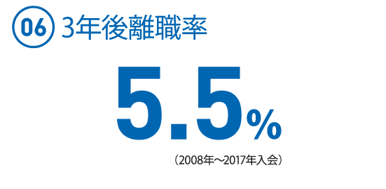 (06)  3年後離職率  5.5%(2008年〜2017年入会)