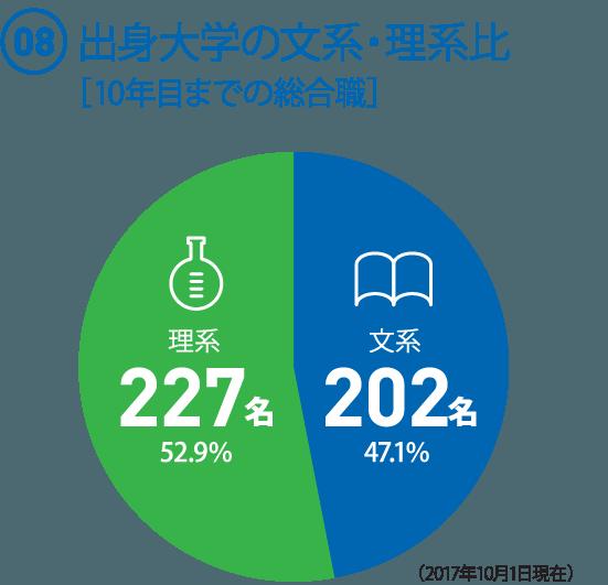 (08)  出身大学の文系・理系比[10年目までの総合職]   ◯文系 202名 47.1%   ◯理系227名 52.9%(2017年10月1日現在)