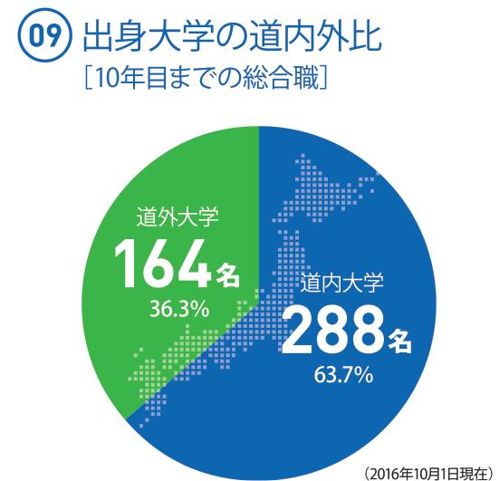 (09)  出身大学の道内外比[10年目までの総合職]   ◯道外大学164名 38.2%   ◯道内大学265名 61.8%(2017年10月1日現在)