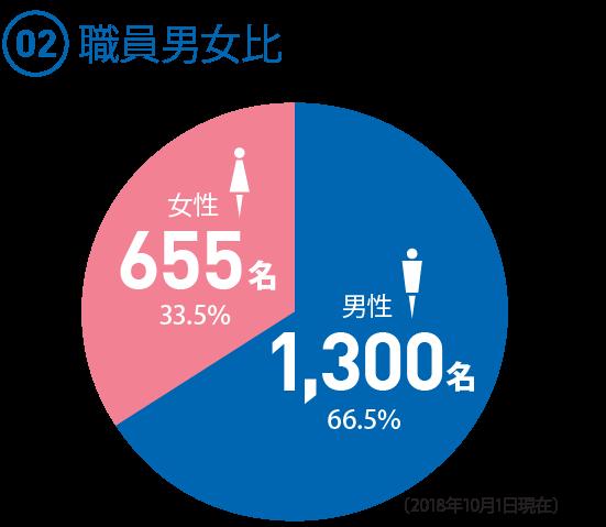 (02)  職員男女比 ◯男性 1,3000名 66.5% ◯女性 655名 33.5% (内女性総合職52名 全体の2.7%)(2018.10.1現在)