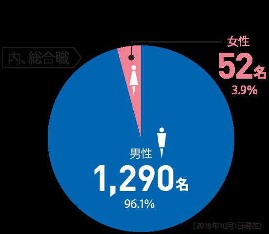 [内、総合職] 1342名 ◯男性:1290名 96.1% ◯女性:52名 3.9%(2018.10.1現在)