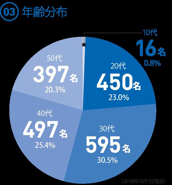 (03)  年齢分布 ◯10代 16名 0.8% ◯20代 450名 23.0% ◯30代 595名 30.5%(30.43だが、足して100にするため) ◯40代 497名 25.4% ◯50代 397名 20.3%(2018.10.1現在)