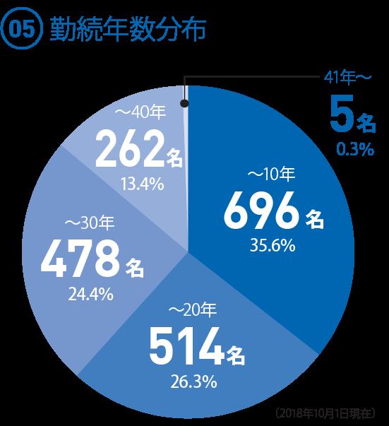 (05)  勤続年数分布 ◯〜10年 696人 35.6% ◯〜20年 514人 26.3% ◯〜30年 478人 24.4%(24.45だが、足して100にするため) ◯〜40年 262人 13.4% ◯41年〜 5人  0.3%(2018.10.1現在)