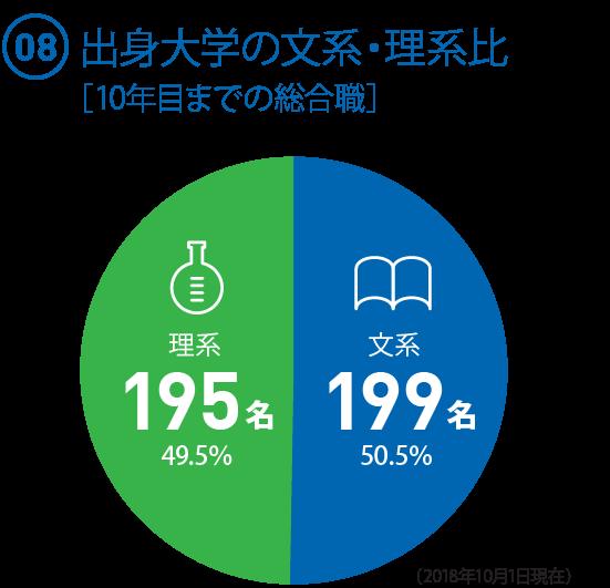 (08)  10年目までの総合職 文系・理系比率 ◯文系:199名(50.5%) ◯理系:195名(49.5%)(2018.10.1現在)