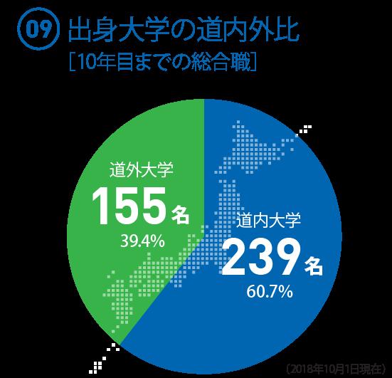 (09)  10年目までの総合職 出身大学の割合 ◯道内大学:239名(60.7%) ◯道外大学:155名(39.4%)(2018.10.1現在)