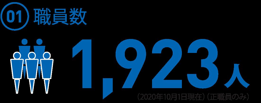 (01)職員数 1,923名