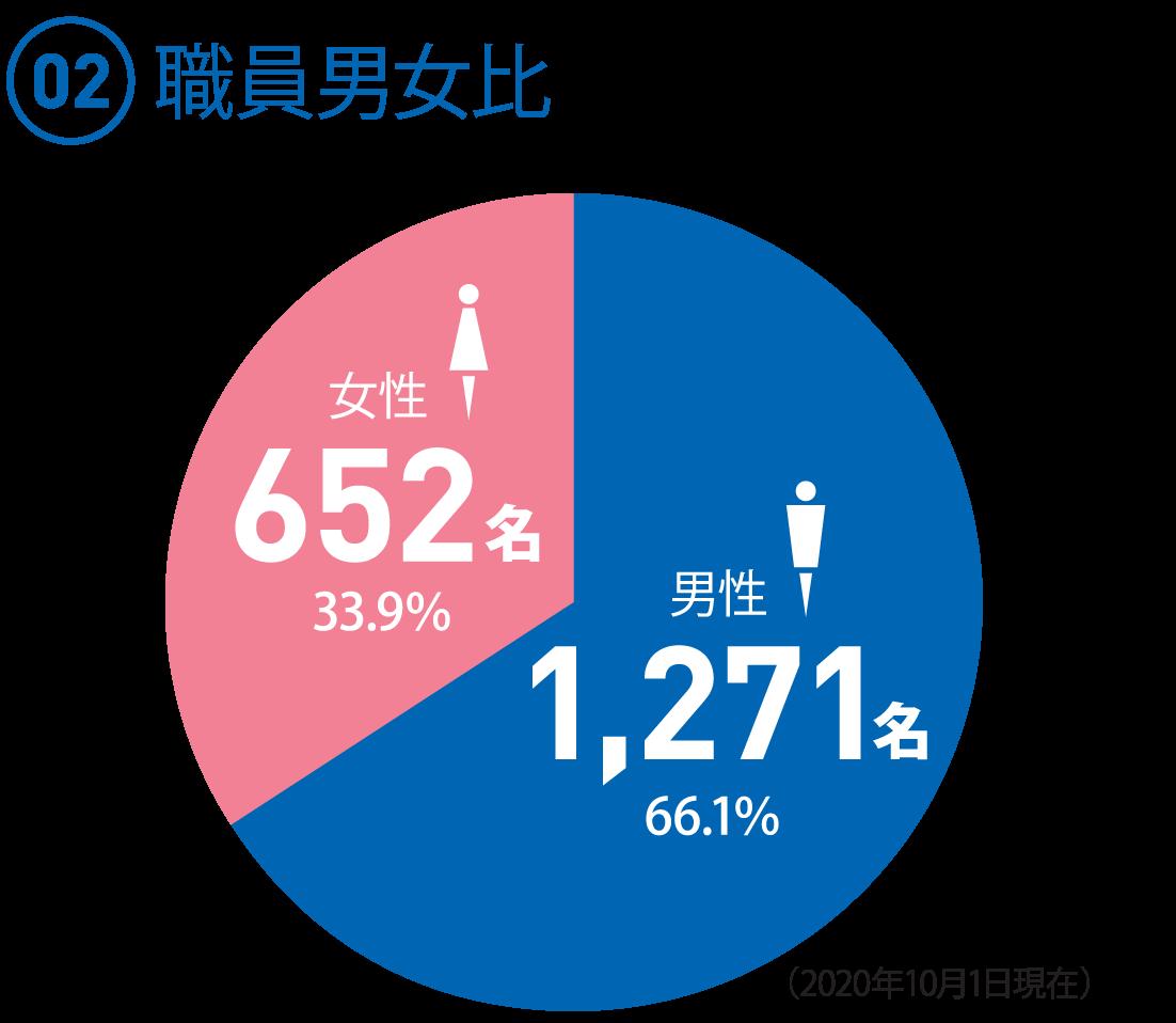 (02)職員男女比 ◯男性 1,271名 66.1% ◯女性 652名 33.9%