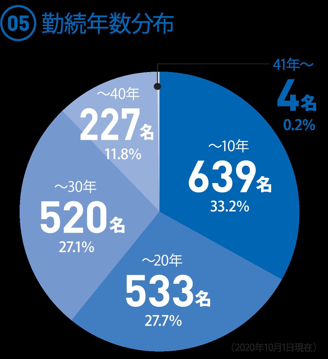 (05)勤続年数分布 ◯~10年 639人 33.2% ◯~20年 533人 27.7% ◯~30年 520人 27.1% ◯~40年 227人 11.8% ◯41年~ 4人 0.2%