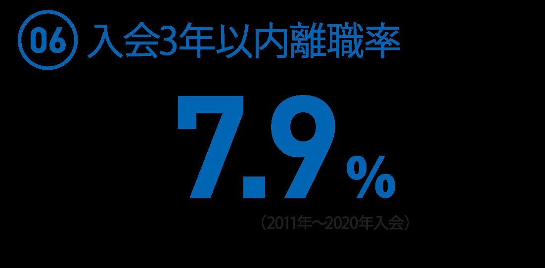 (06)入会3年以内離職率 7.9%(2011~2020年入会)(3年以内退職者34名/2011~2020採用全総合職429名)