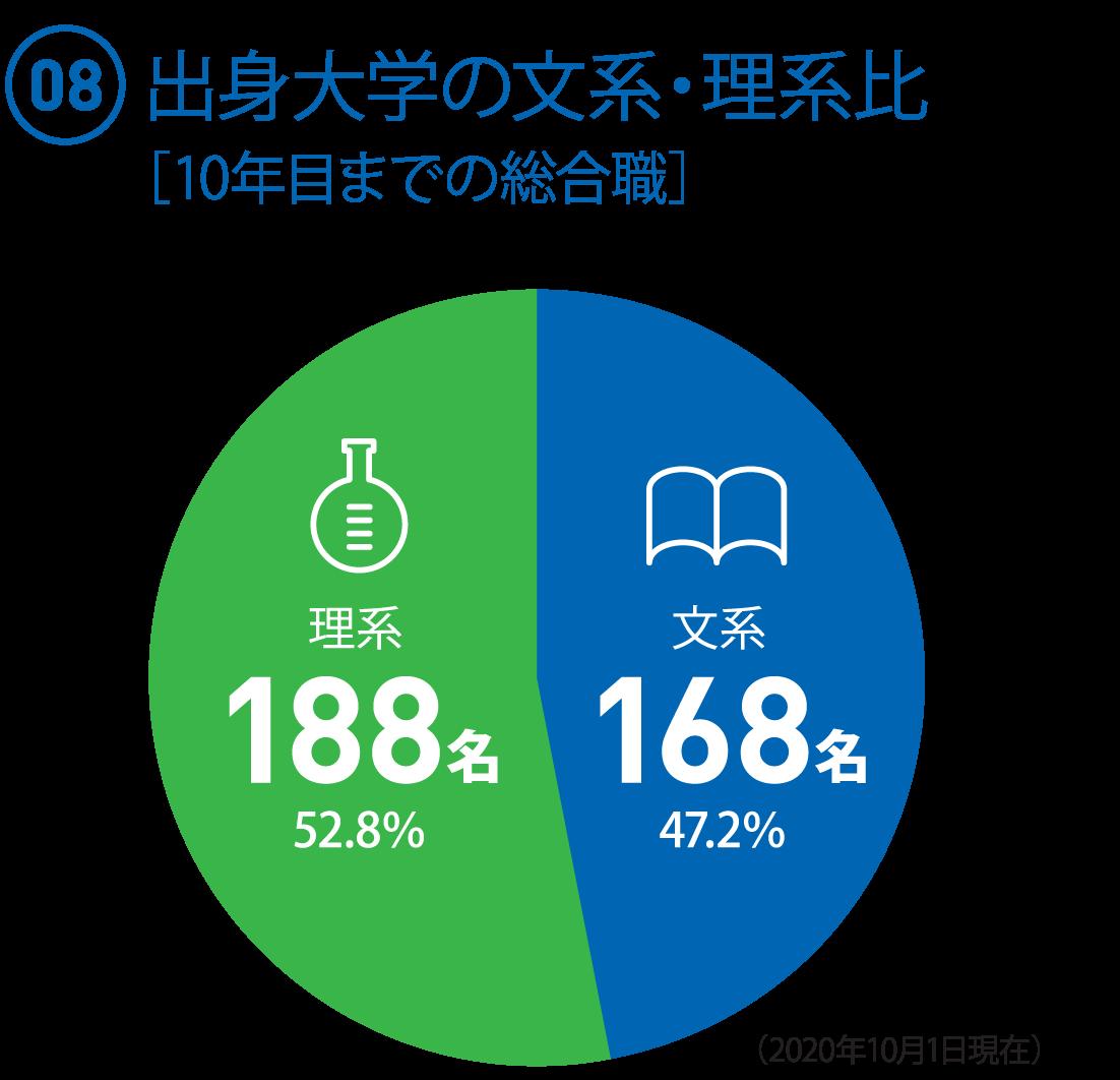 (08)10年目までの総合職(356名) ○文系:168名(47.2%) ○理系:188名(52.8%)