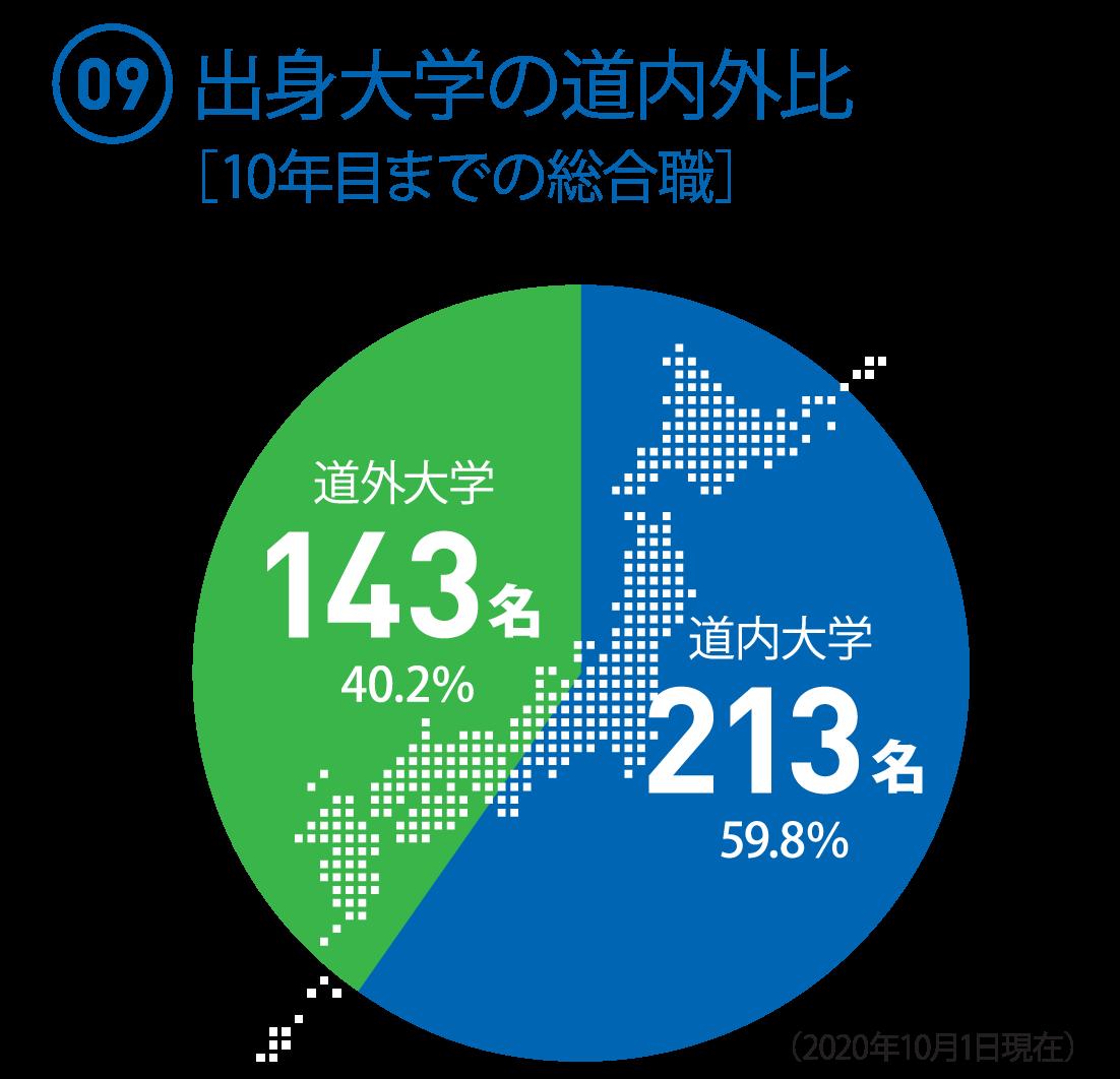 (09)10年目までの総合職 出身大学の割合 ○道内大学:213名(59.8%) ○道外大学:143名(40.2%)